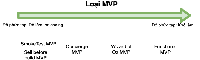 No product MVP vs Product MVP