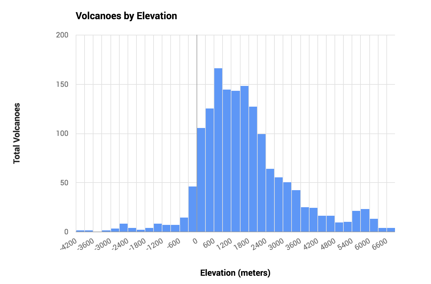 Histogram, volcanoes by elevation