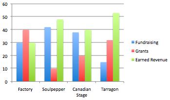 fundraising graph 2