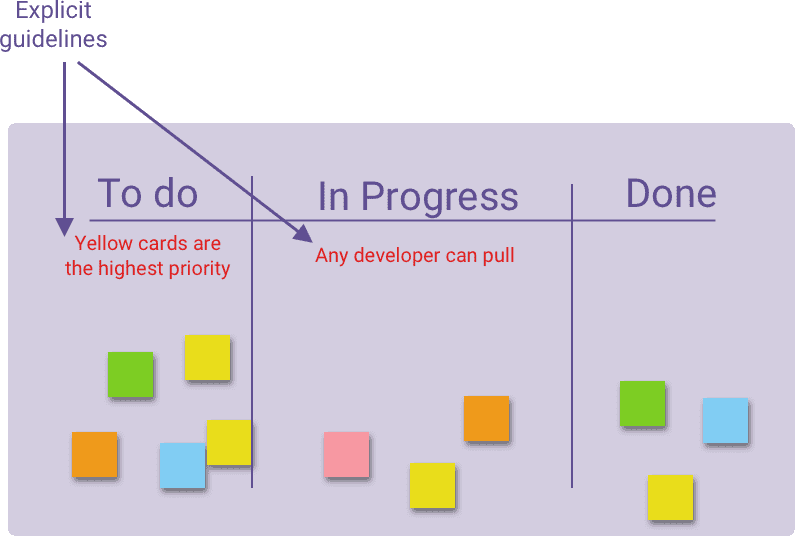Explicit guidelines on Kanban board