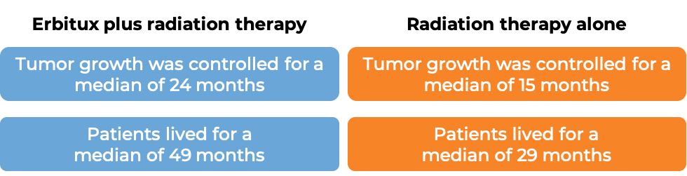 Results after treatment with Erbitux and radiation therapy vs radiation therapy alone (diagram)