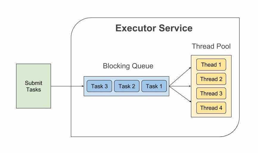 Java Executor Service and Thread Pool Example