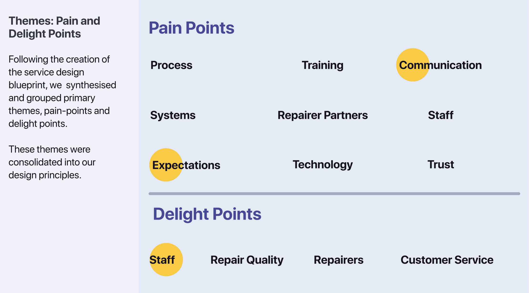 We identified a range of pain and delight points; with the primary pain points being communication and expectations, whereas staff are the primary delight point.