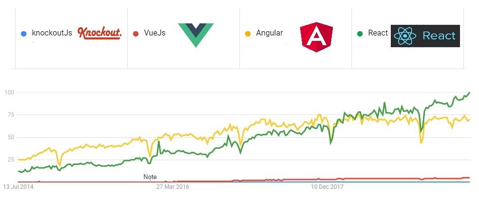 Framework Popularity