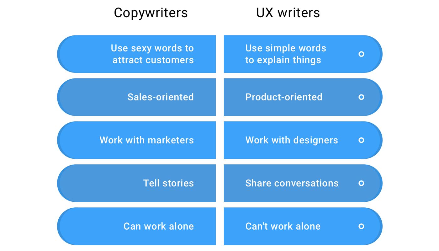 Copywriteres vs UX Writers diagram.