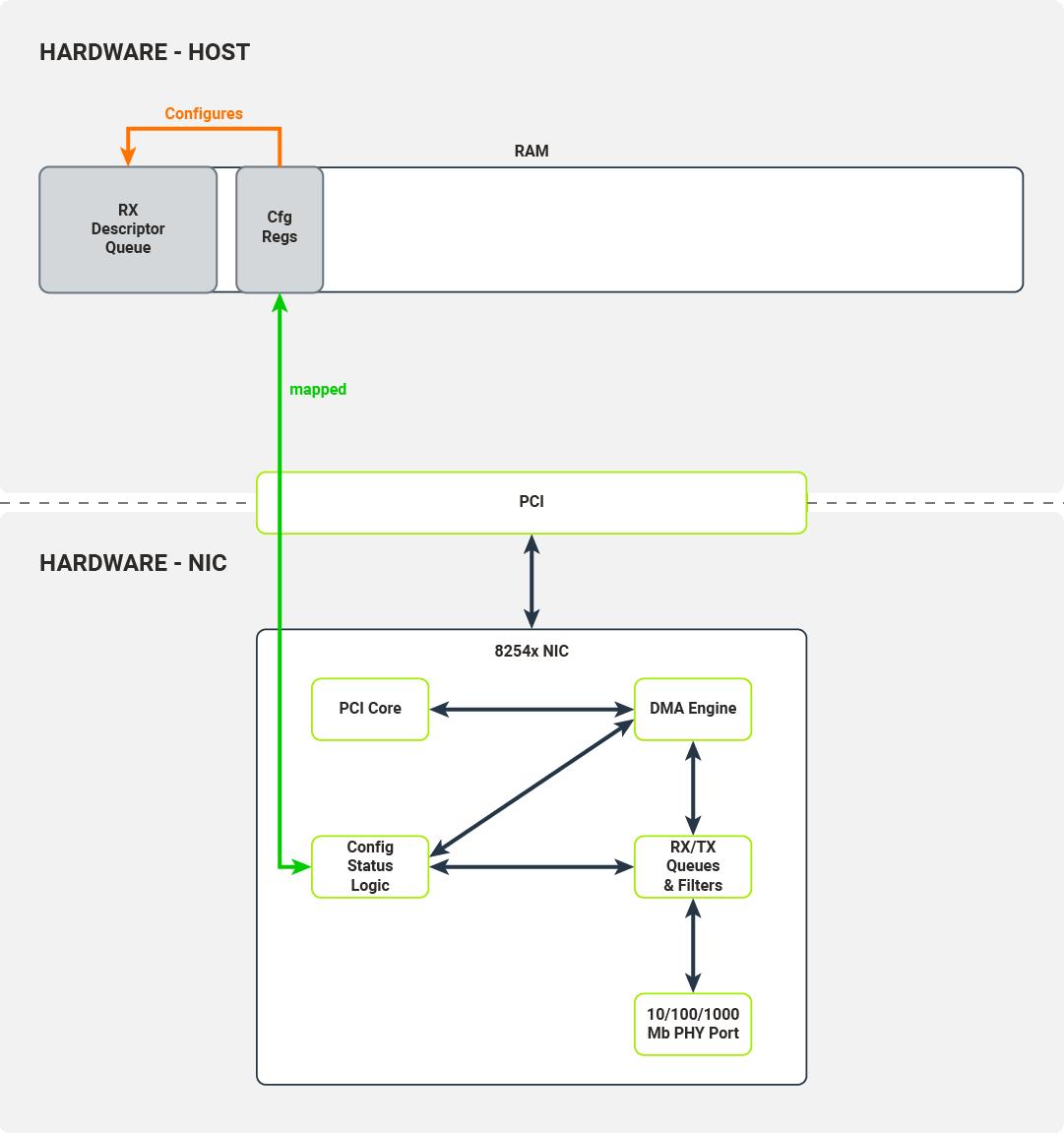 Configuration registers describe the location of the RX descriptor buffer queue
