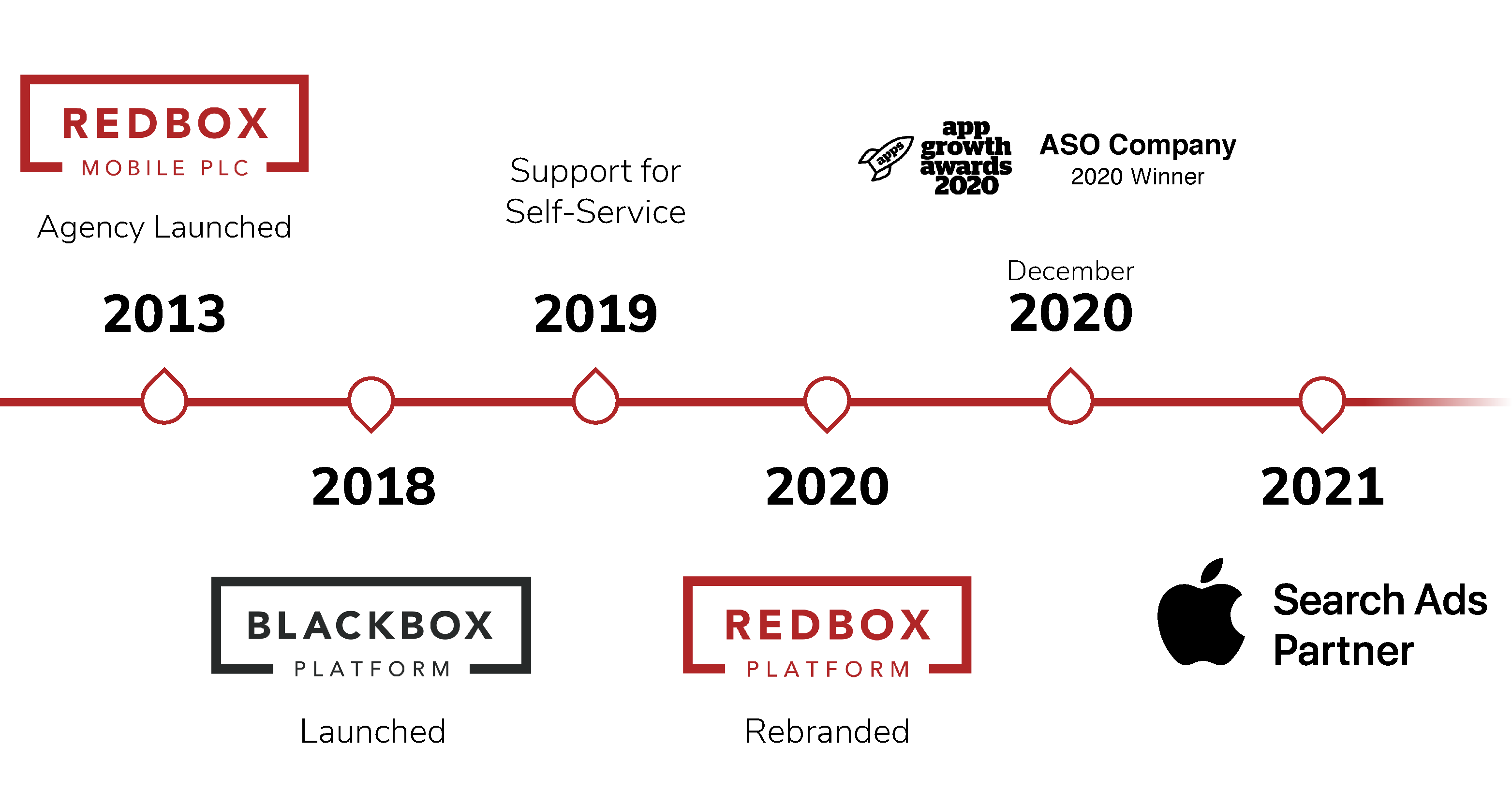 Managing Apple Search Ads Campaigns - The Redbox Platform