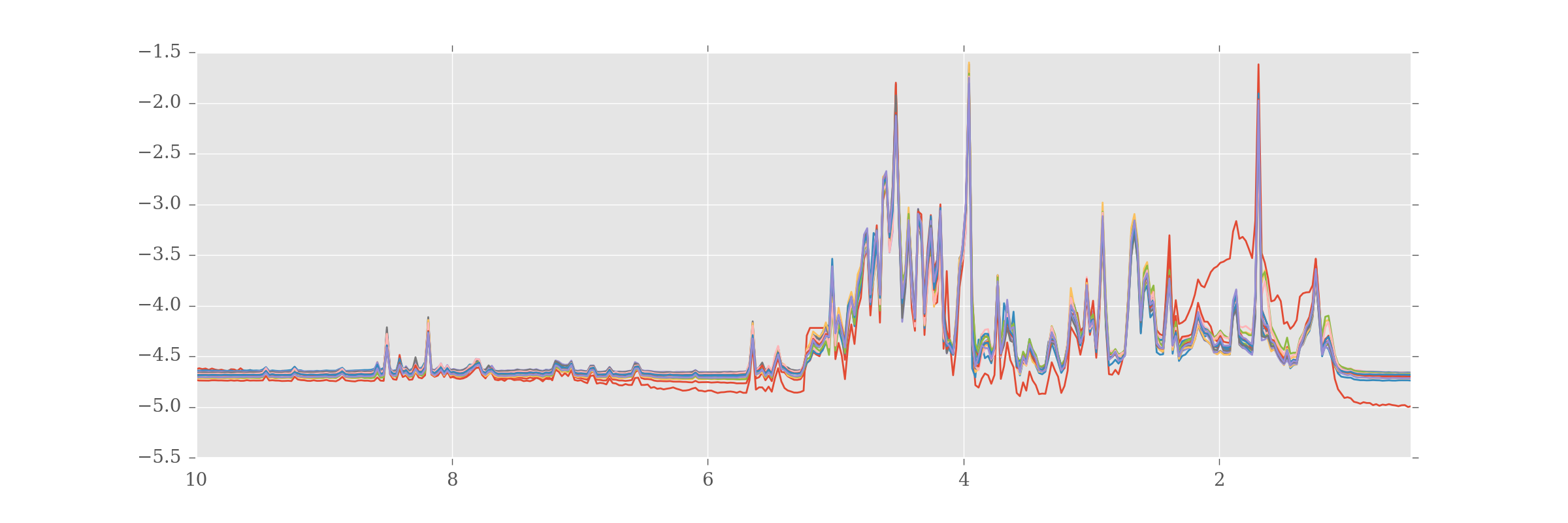 The processed NMR data for our analysis