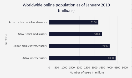 Worldwide online population statistics
