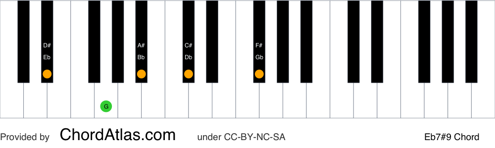 Piano chord chart for the E flat dominant sharp ninth chord (Eb7#9). The notes Eb, G, Bb, Db and F# are highlighted.