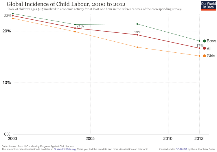child-labor-global-post-2000
