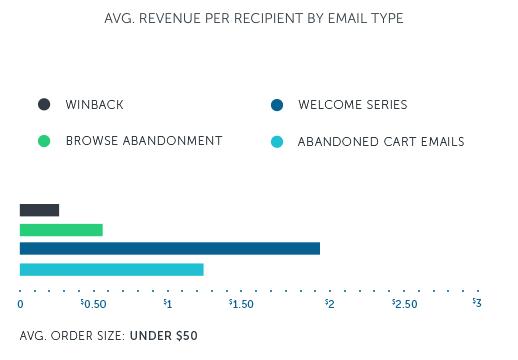 Average revenue per email