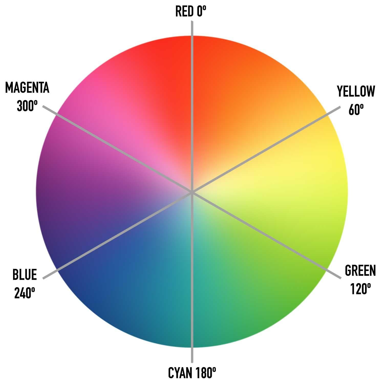 HSLA colour wheel
