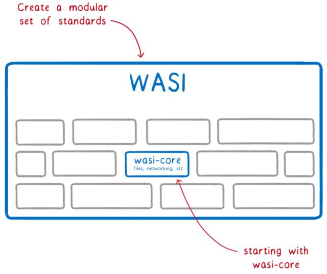 上「標準をモジュールの集合として作る」 下「 <code>wasi-core</code> から始める」