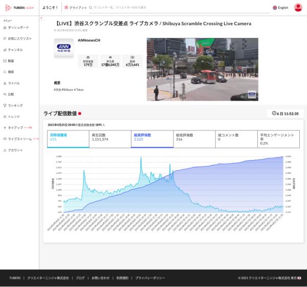 YouTube分析ツール「TUBERS ダッシュボード」がライブ配信分析に対応 β版を4月28日より提供開始