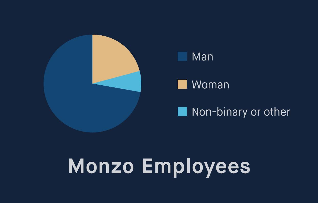 21% women, 72% men, 7% non-binary