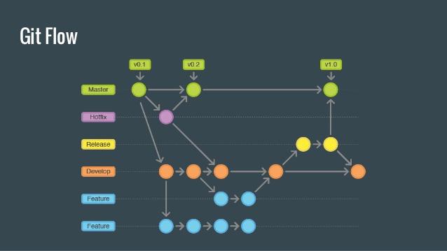 diagram explaining gitflow process