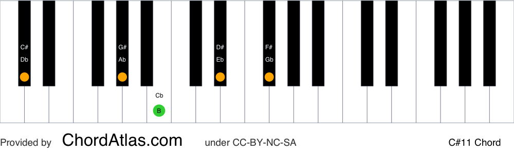Piano chord chart for the C sharp eleventh chord (C#11). The notes C#, G#, B, D# and F# are highlighted.