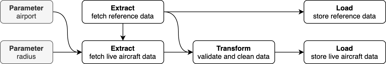 Graph ETL