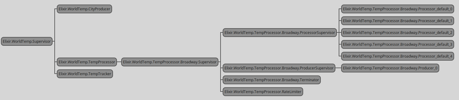 Sample application supervision tree