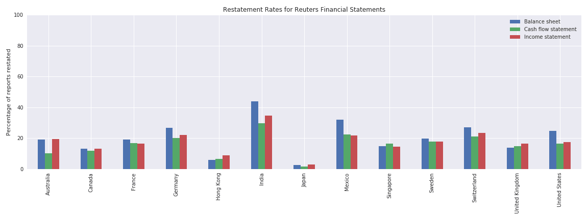 Restatement rates