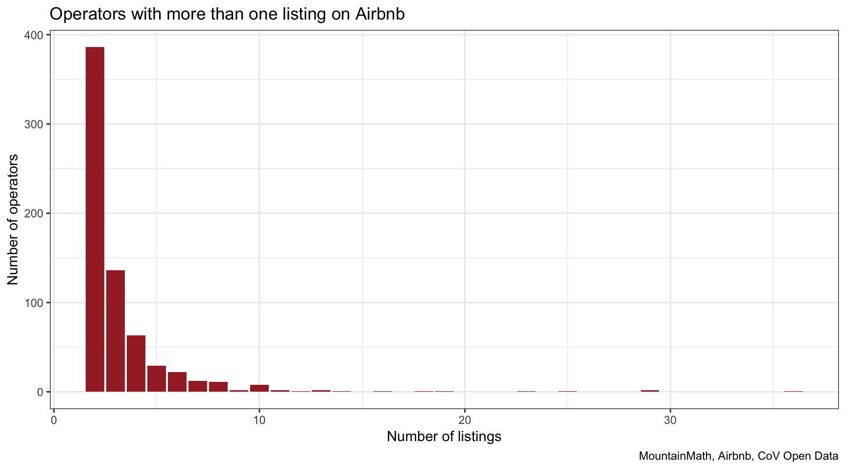 Airbnb and STR licences