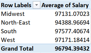 A data extract from a pivot table in MS Excel, showing the average salary data for different regions