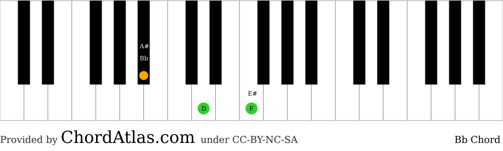 Piano chord chart for the B flat major chord (Bb). The notes Bb, D and F are highlighted.