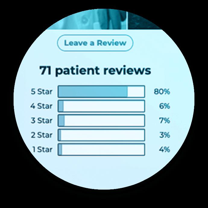 Patient review bar chart