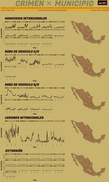 Infográfica del Crimen en México - Ago 2021