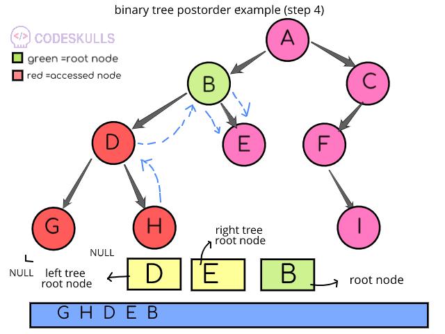 Postorder Traversal of binary trees