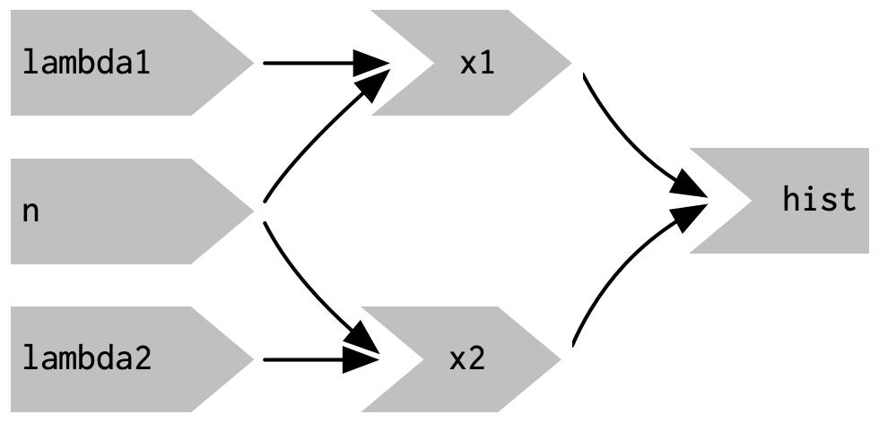 The reactive graph