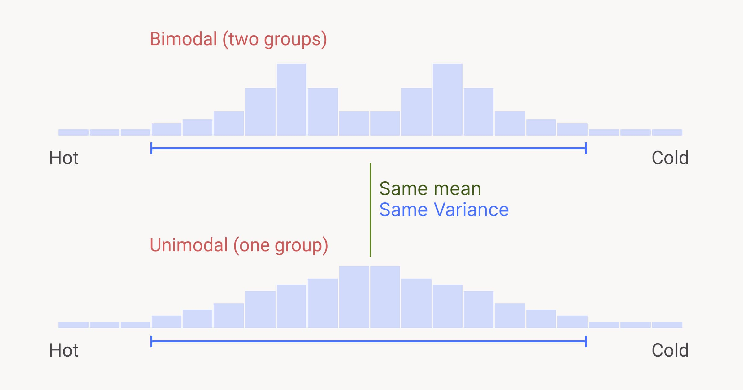 Two graphs with the same variance and same mean but different modality