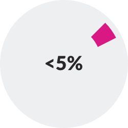 donut chart showing <5%