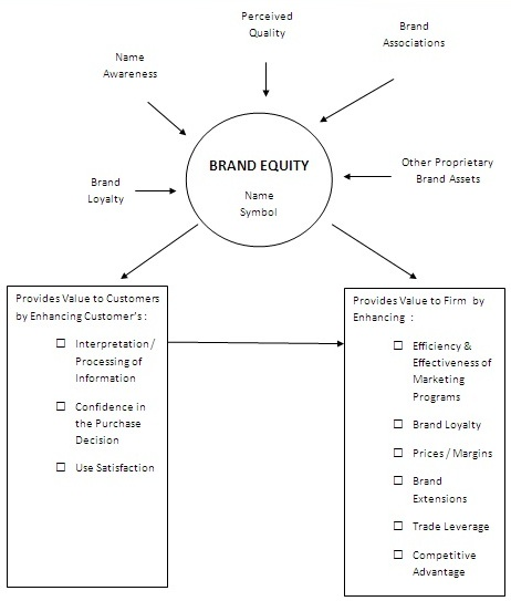 A schematic version of David Aaker's brand equity framework