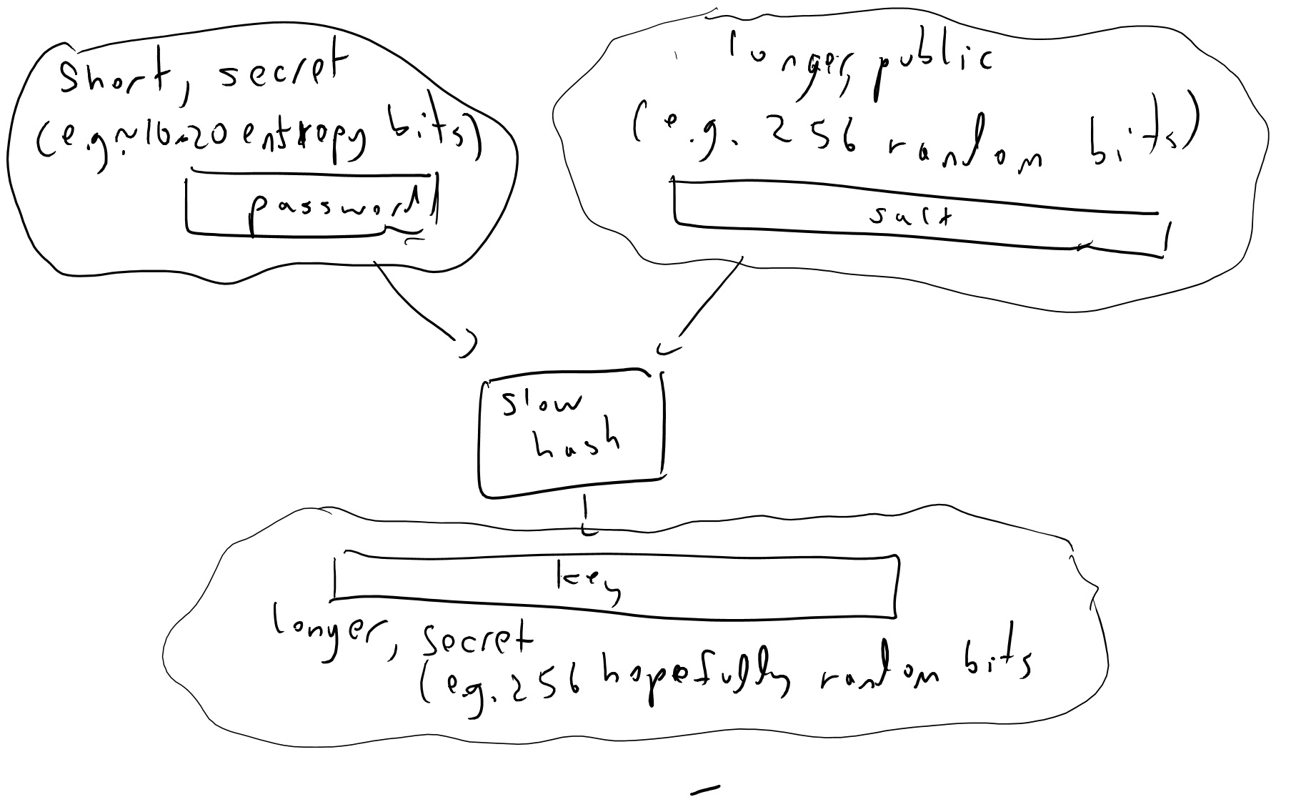 """8.1: To obtain a key from a password we will typically use a """"slow"""" hash function to map the password and a unique-to-user public """"salt"""" value to a cryptographic key. Even with such a procedure, the resulting key cannot be consider as secure and unpredictable as a key that was chosen truly at random, especially if we are in a setting where an adversary can launch an offline attack to guess all possibilities."""