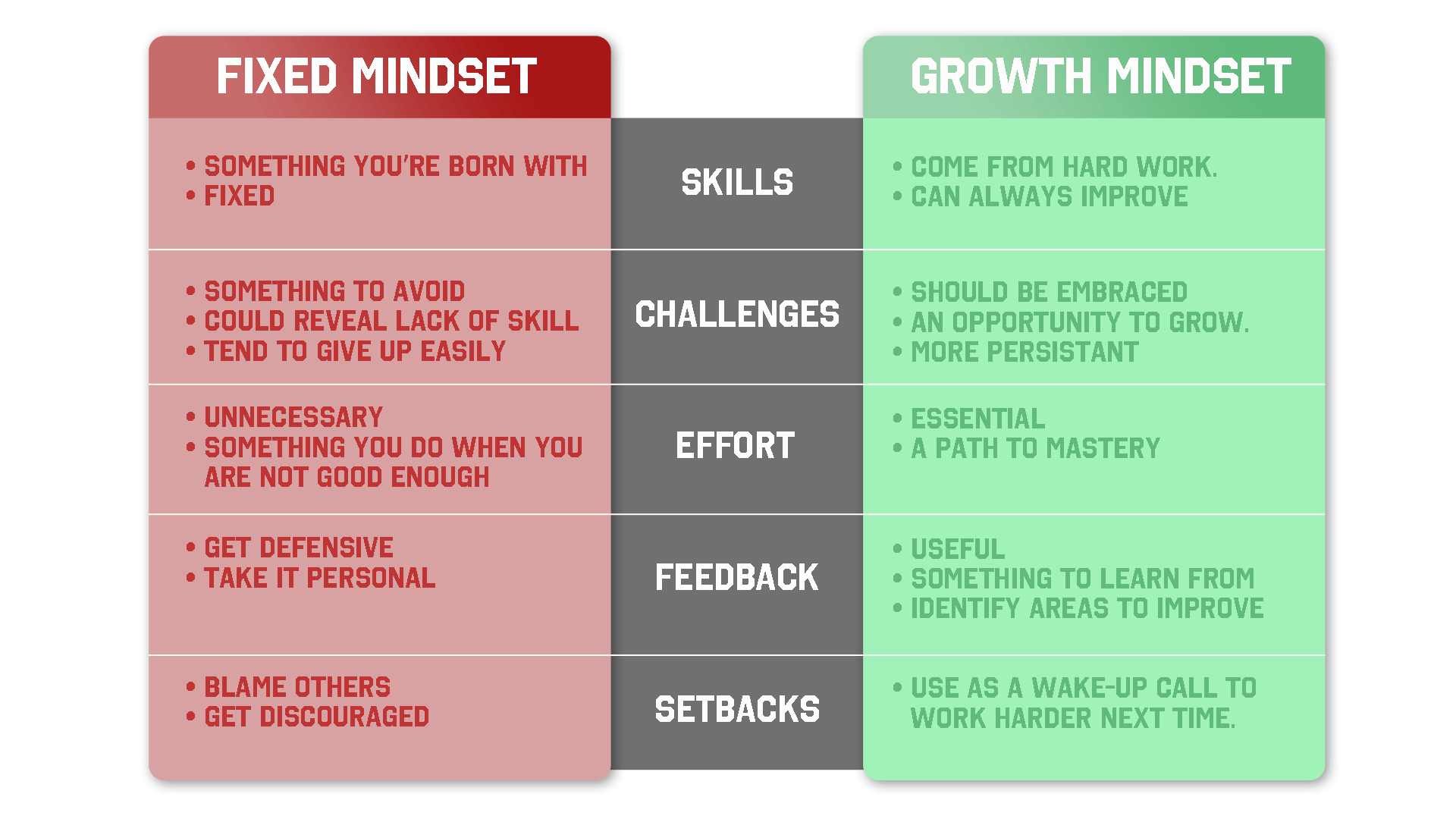 Fixed vs. growth mindset diagram