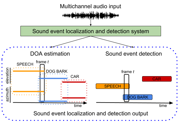 Sound Event Localization and Detection - DCASE