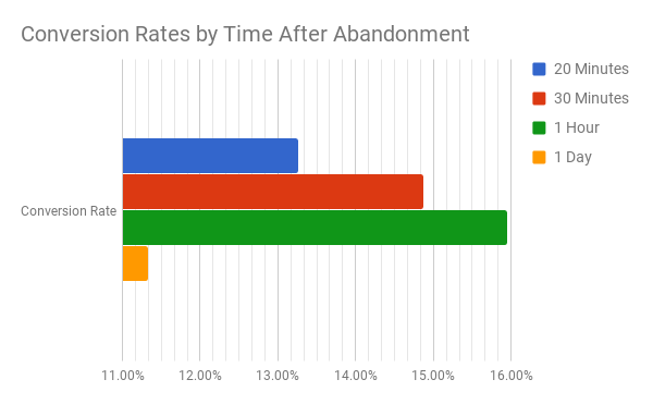 Rejoiner conversion rate