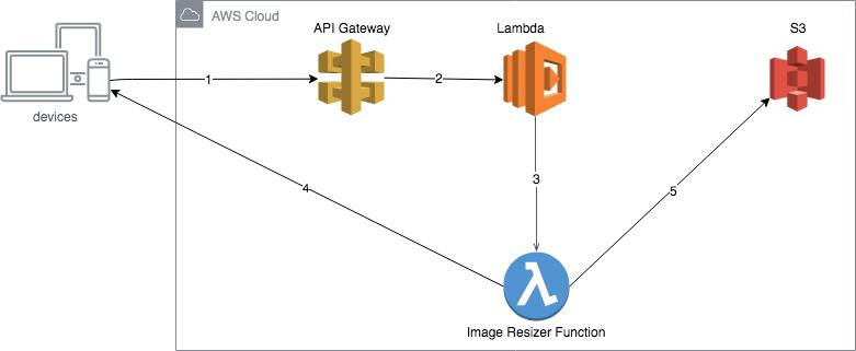 Image resizing on the fly with AWS Lambda, API Gateway, and