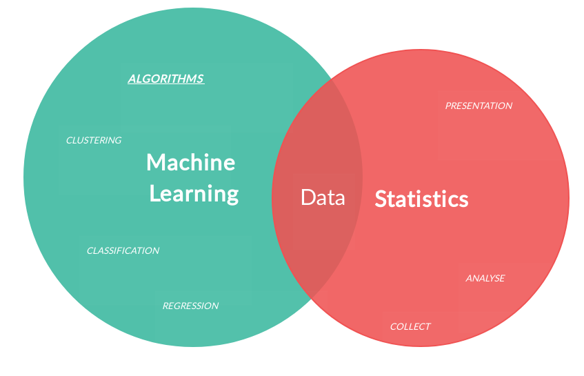 statistics vs machine learning, whats the difference