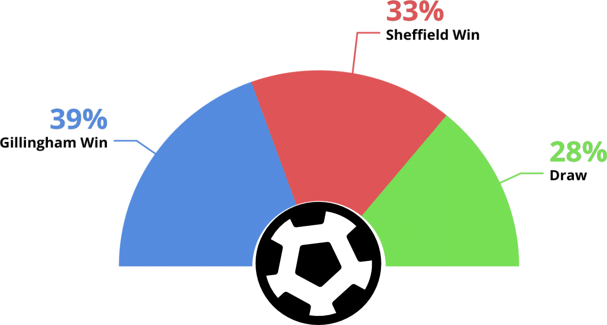Gillingham vs Sheffield betting tips and predictions