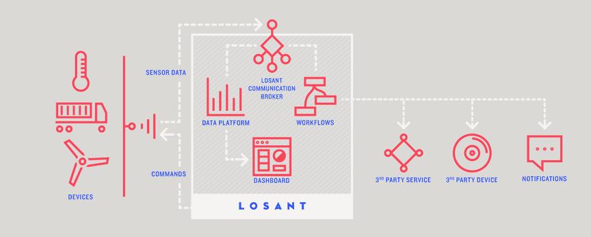 losant diagram
