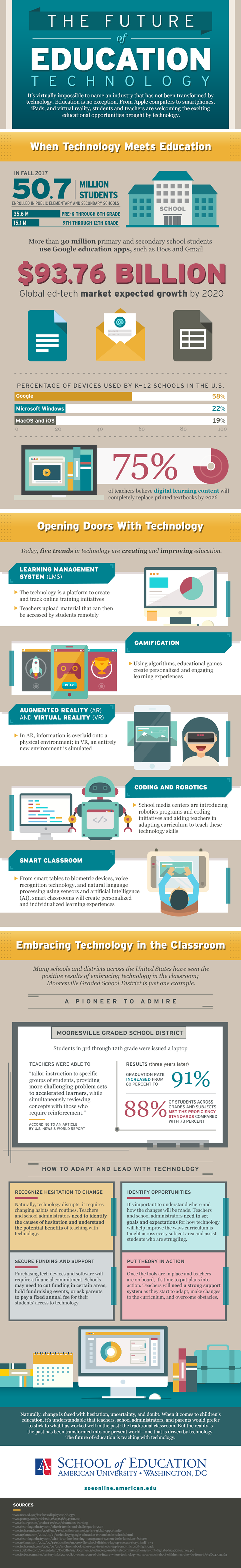 The Future of Education Technology infographic