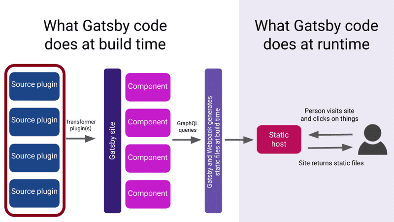 Source plugins are used to pull data into Gatsby