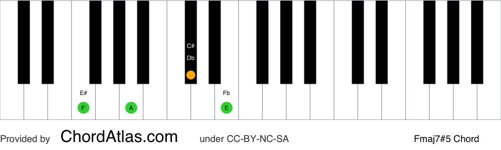 Piano chord chart for the F augmented seventh chord (Fmaj7#5). The notes F, A, C# and E are highlighted.