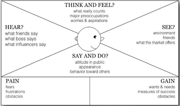 Carte d'empathie type