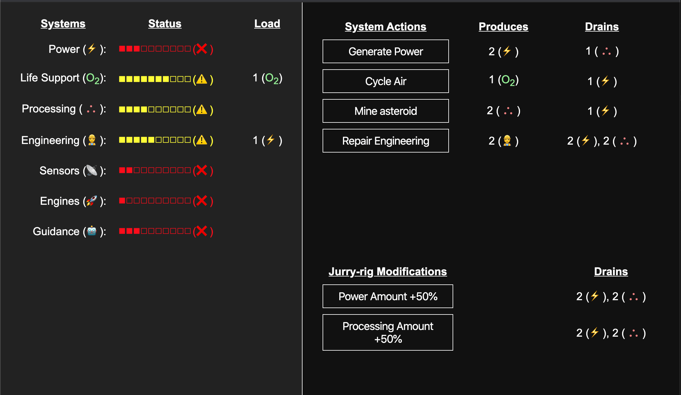 A layout with two tables. The first table describes each system, their current stauts, and load. The second table describes each action, how much it produces, and what it costs.