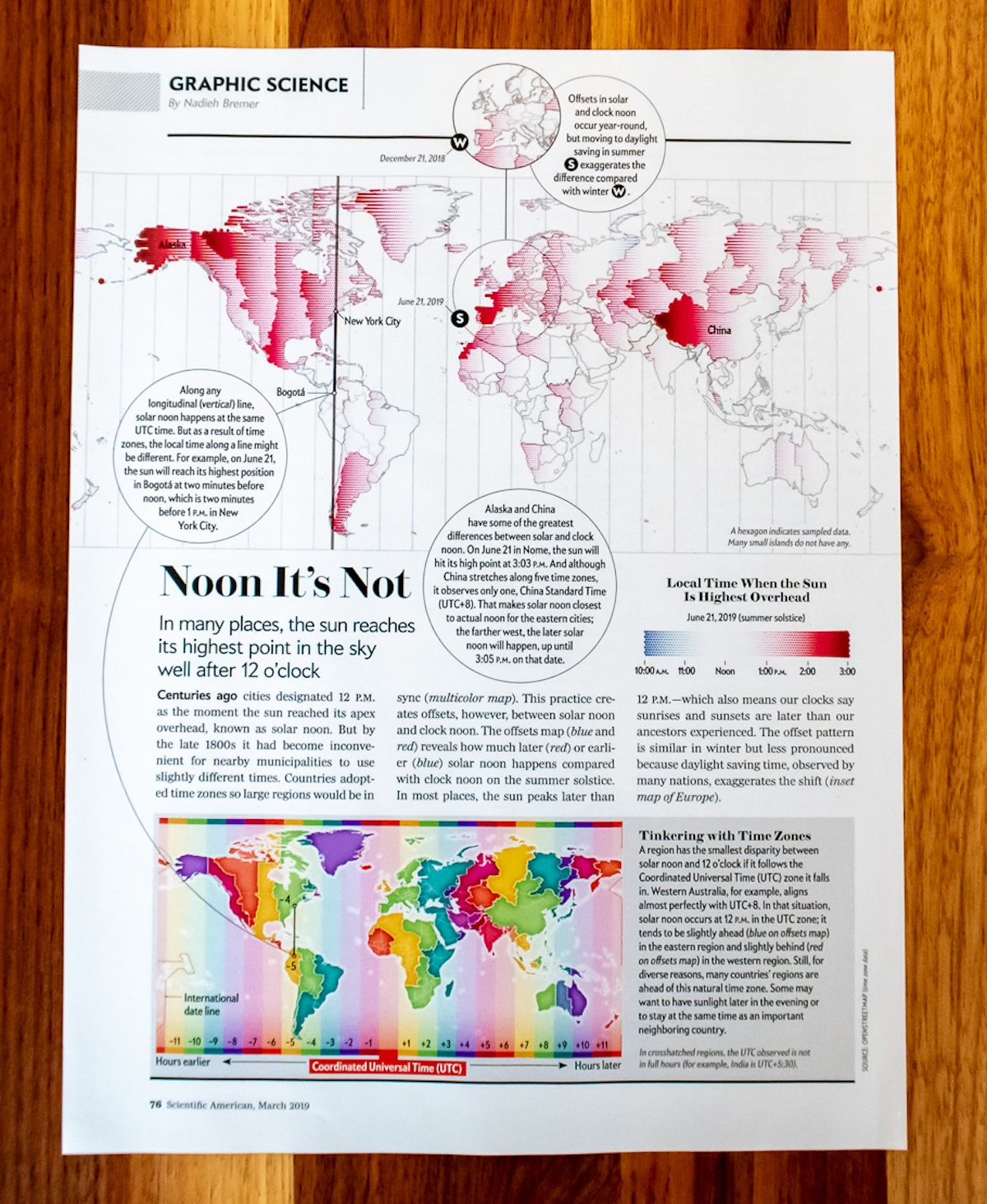 The Graphic Science page from the March 2019 issue of the Scientific American