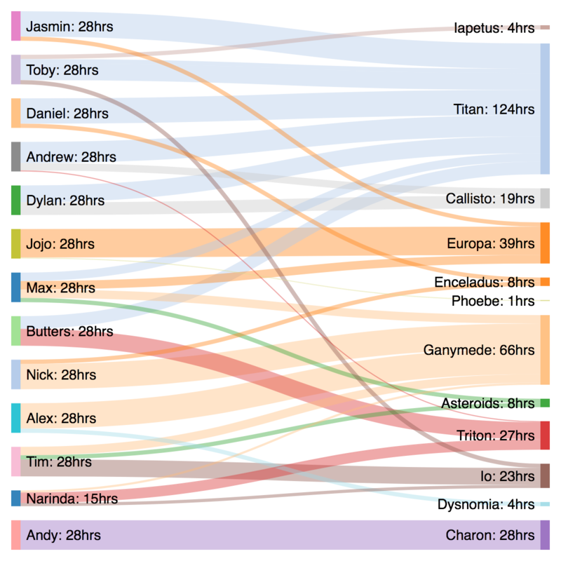Sankey diagram showing weekly project allocations